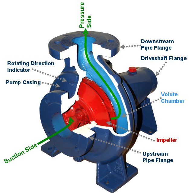 Centrifugal Sewage Pump